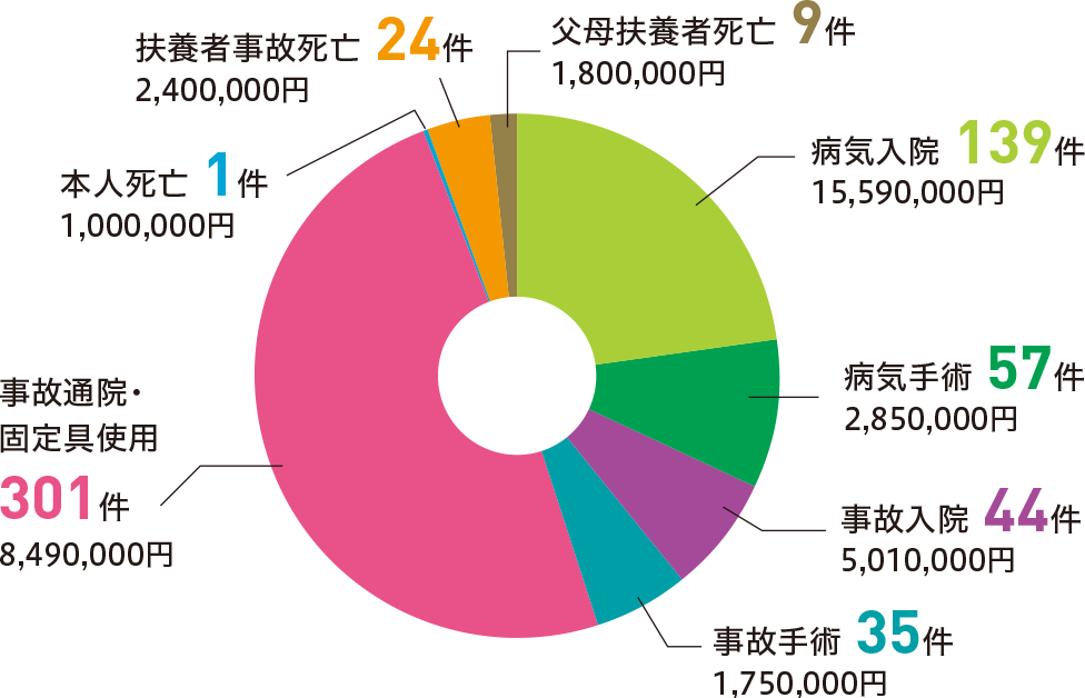 給付実績グラフ